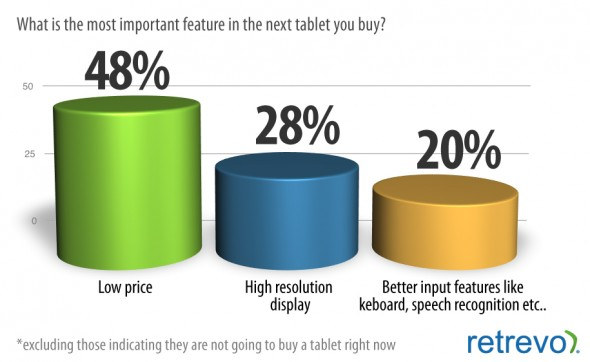 Importance of price on tablets