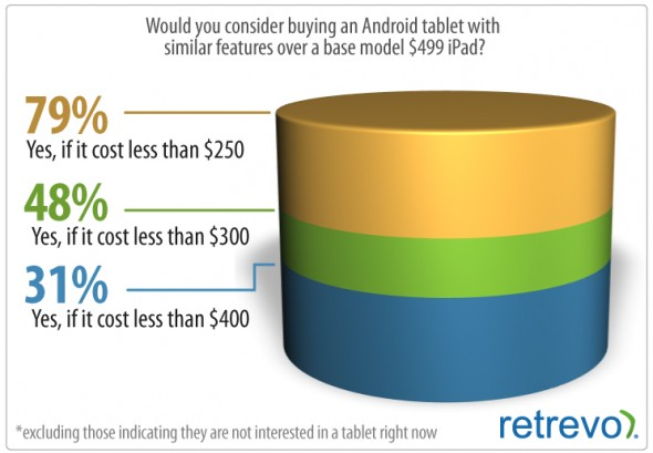Tablet pricing