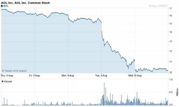 AOL Stock Price Plummets