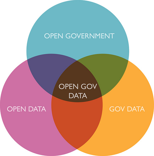 Open Government and Open Data