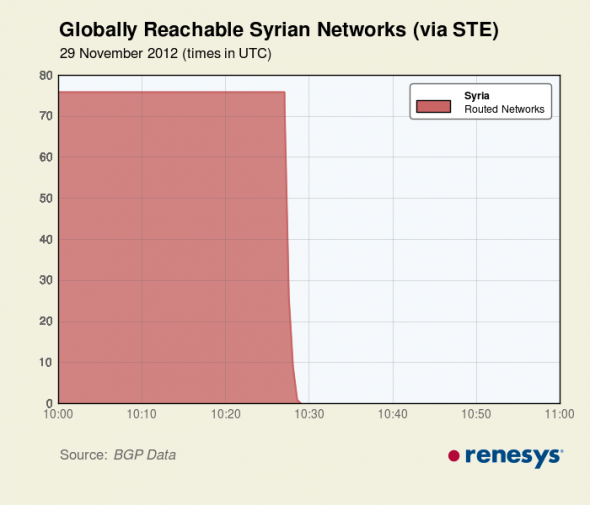 Syrian internet goes dark