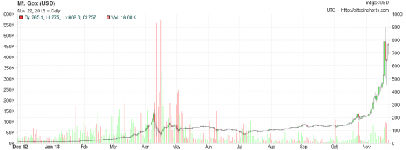 Value of Bitcoin over the last 12 months