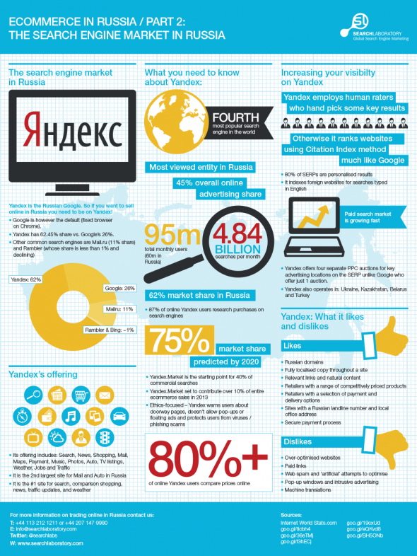Influence of Yandex on the Russian ecommerce market