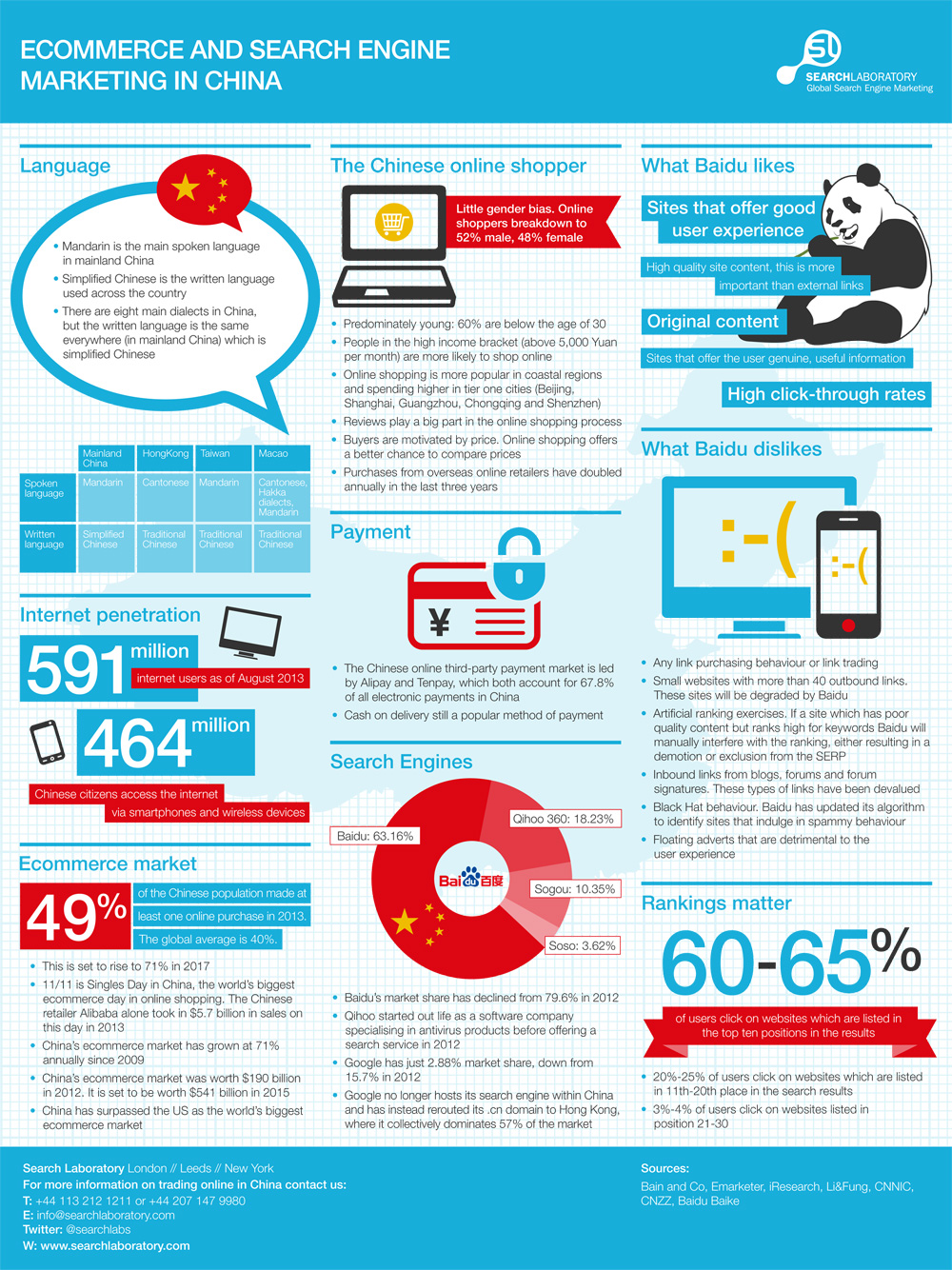 China and the internet infographic