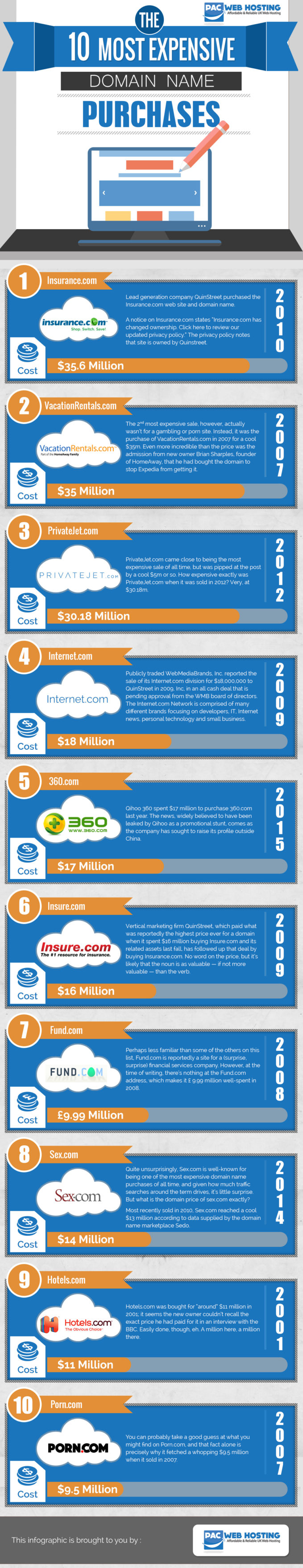 Infographic: Most expensive domain names
