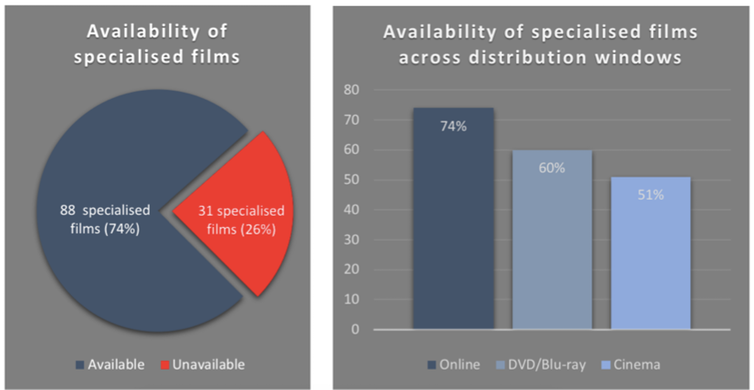 Availability of specialised films in the UK